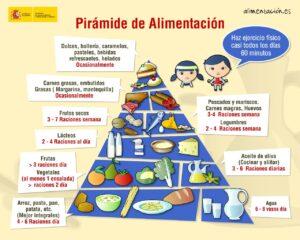 Piramide alimentacion Mo Agricultura