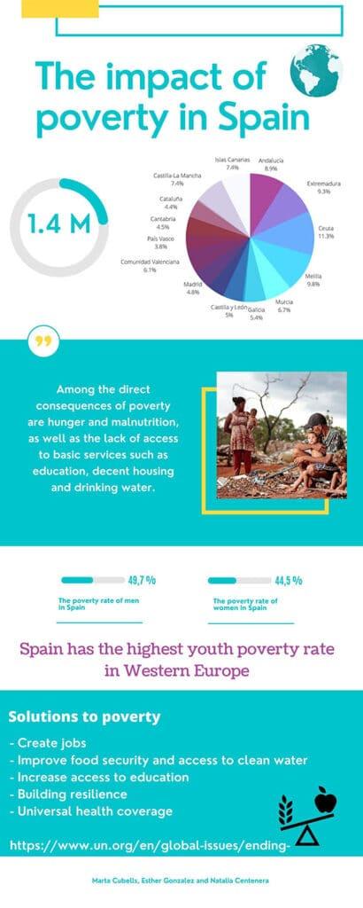 impact of poverty spain